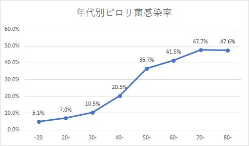 ピロリ菌グラフ